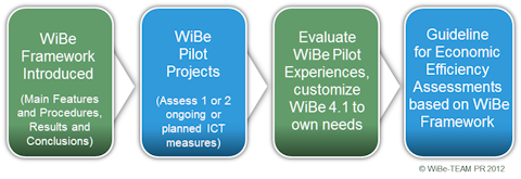 WiBe Implementation