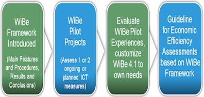 WiBeImplementation420x200