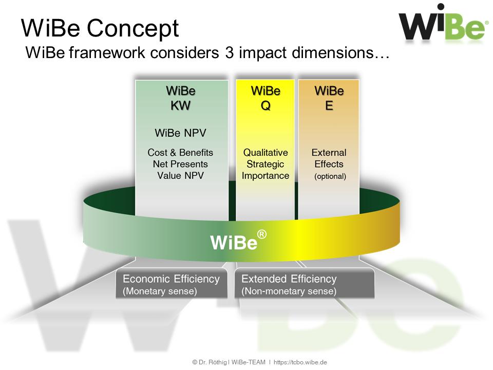WiBe Modules